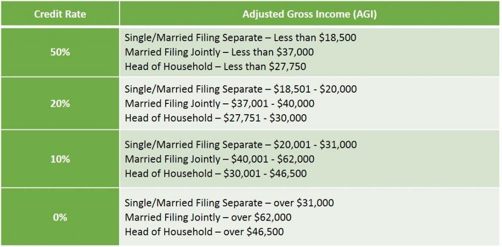 US AGI Table for Savers Credit
